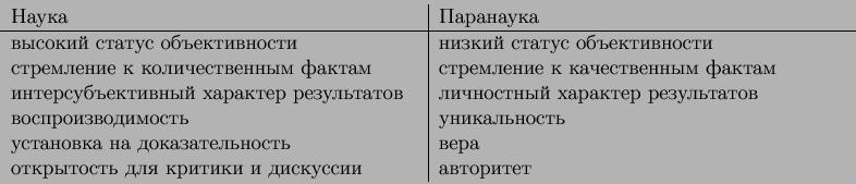 egin{displaymath} egin{tabular}{p{20em}vert p{20em}} Наука & Паранаука \ ... ...ткрытость для критики и дискуссии & авторитет \ end{tabular}end{displaymath}